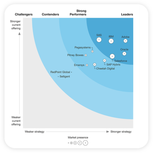 Adobe+Marketo Forrester Wave0.5x